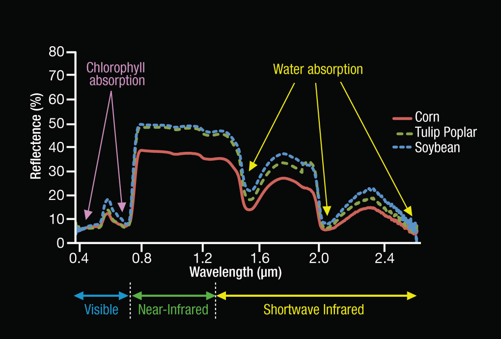Reflected Near-Infrared Waves | Science Mission Directorate