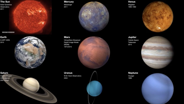 Chart of the sun and planets